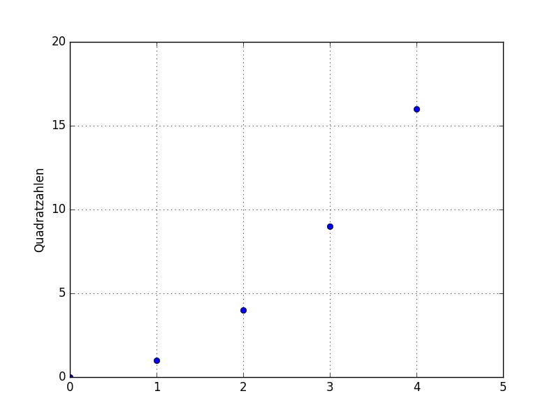 matplotlib – ein Plotter für Diagramme — Grundkurs Python 3 0.1.2b ...