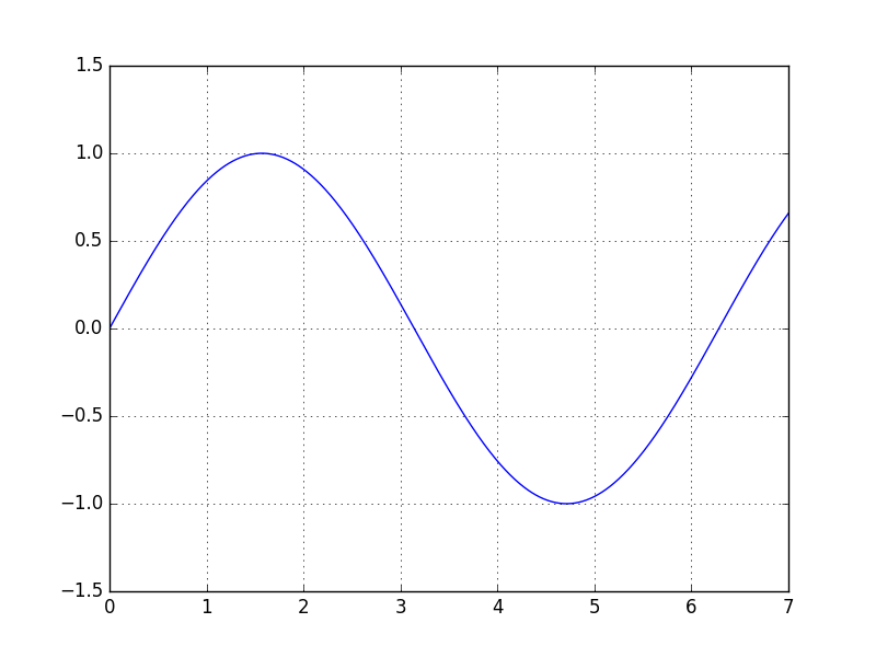 matplotlib ein plotter f r diagramme grundkurs python. Black Bedroom Furniture Sets. Home Design Ideas