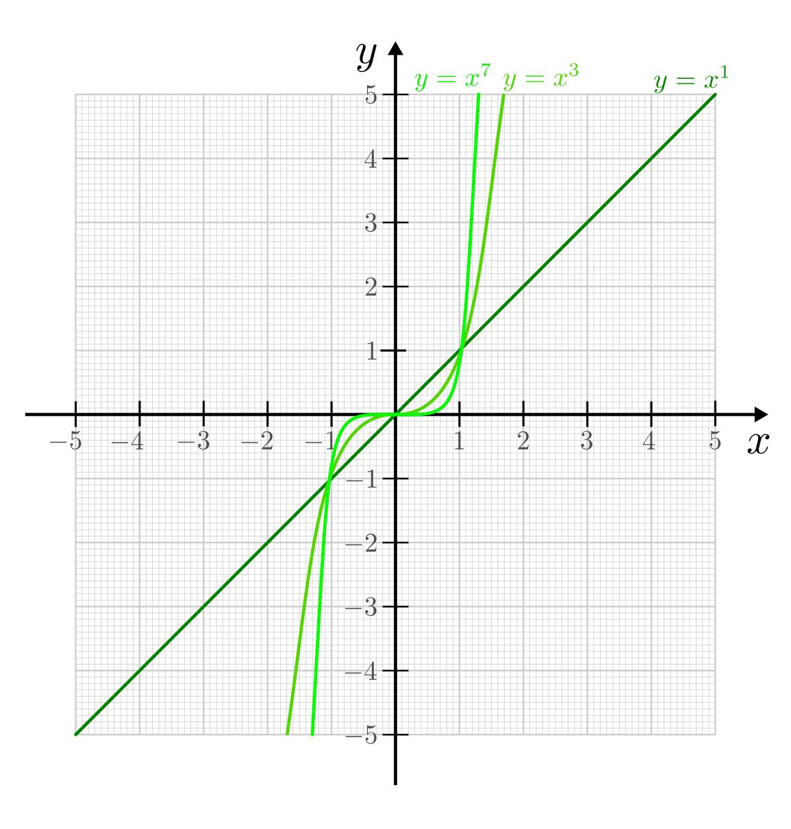 Potenz- und Wurzelfunktionen — Grundwissen Mathematik