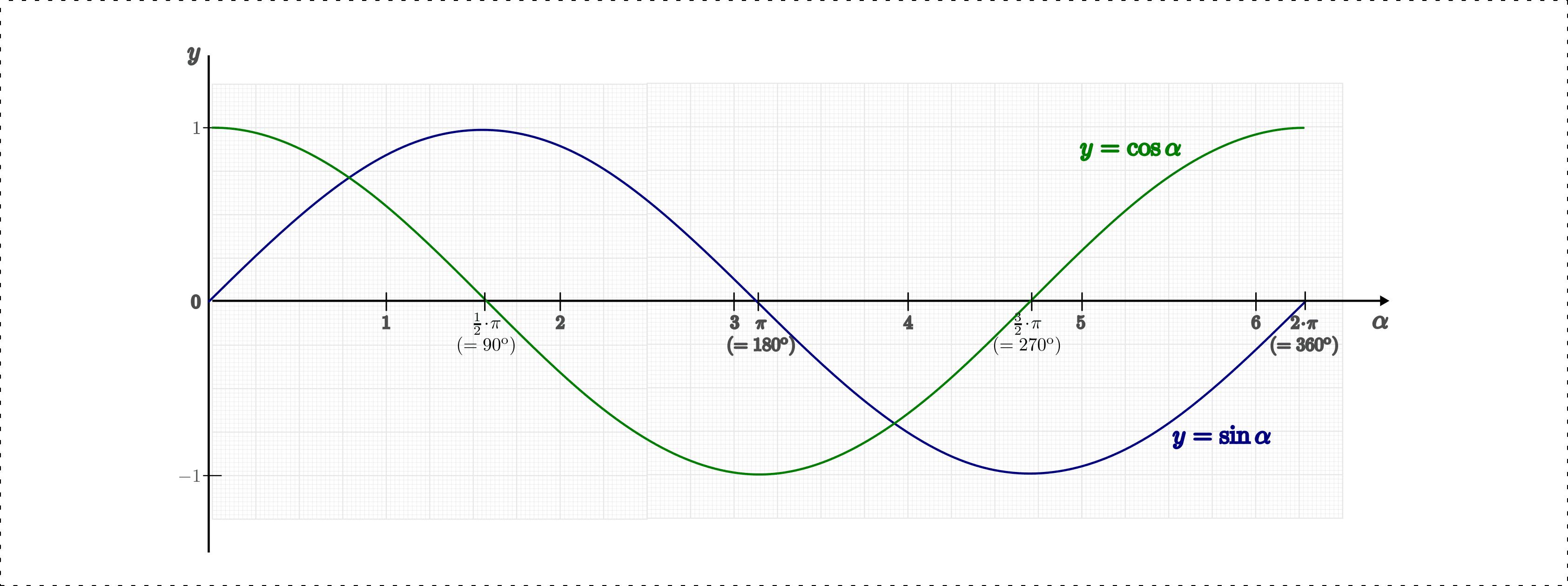 Trigonometrische Funktionen — Grundwissen Mathematik