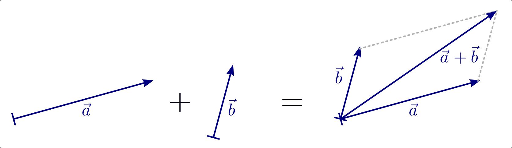 Vektoren — Grundwissen Mathematik