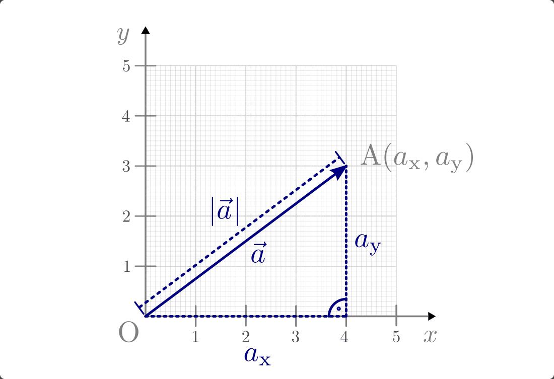 orthogonalen vektor berechnen betrag eines vektors betrag von vektoren die l nge eines vektors. Black Bedroom Furniture Sets. Home Design Ideas
