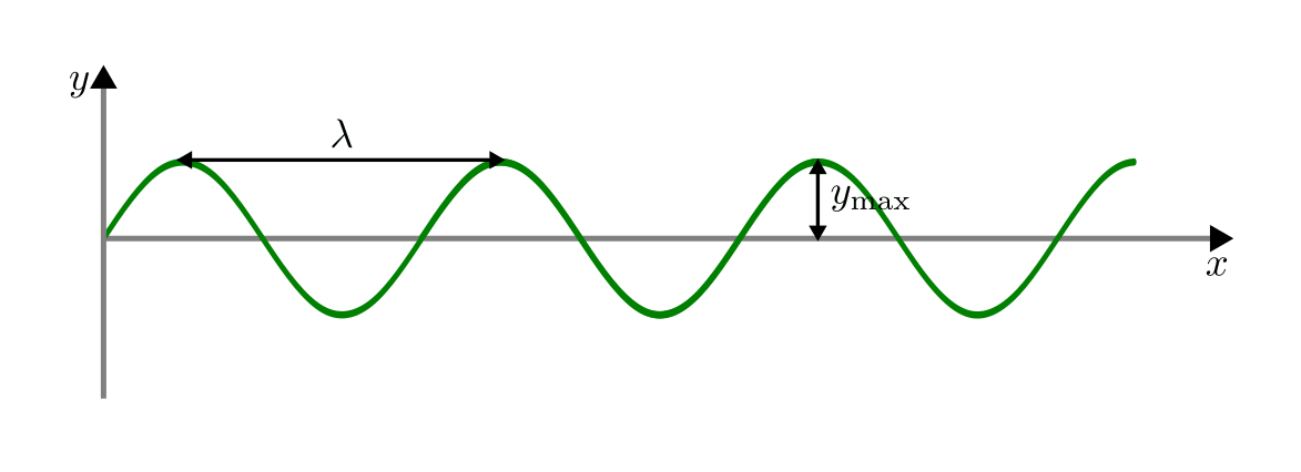 Vorsprung An Einer Welle
