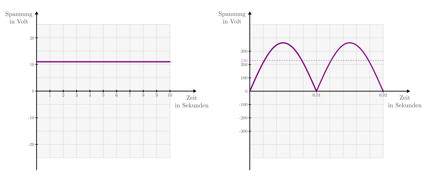 Stromstärke, Spannung und Widerstand — Grundwissen Physik
