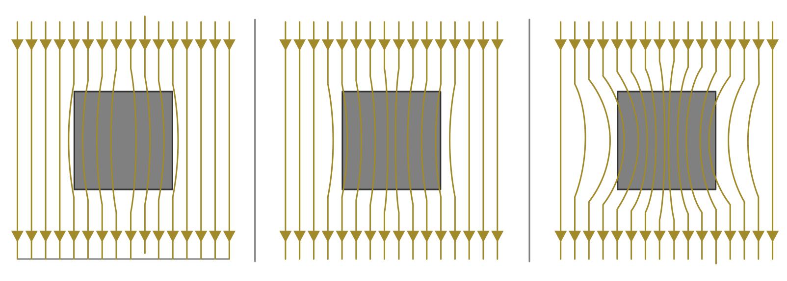 Magnetismus — Grundwissen Physik