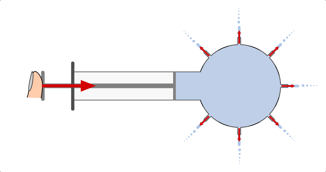 Figure 2: Pressure spread using the example of a pressure propagation device (Source: http://grund-wissen.de/physik/mechanik/festkoerper-fluessigkeiten-gase/fluessigkeiten.html)