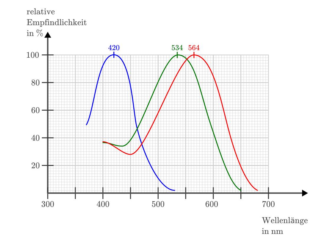 Photometrie — Grundwissen Physik
