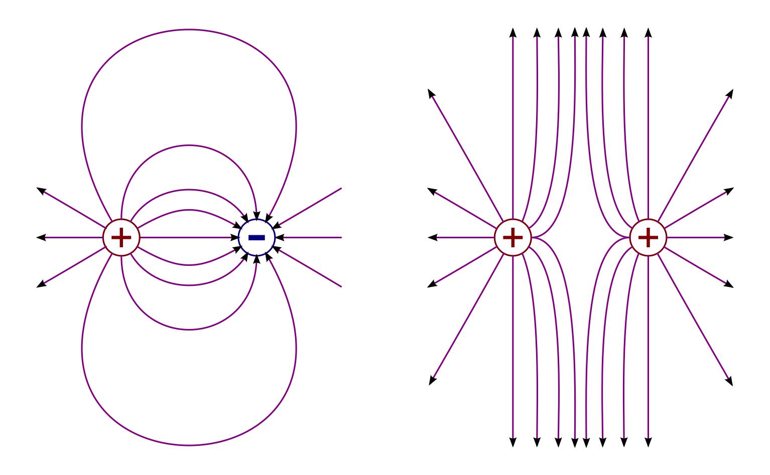 Elektrische Felder — Grundwissen Physik