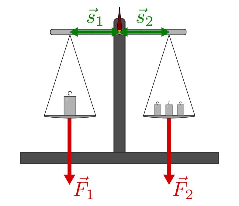Zweiseitiger Hebel Physik Online Kurse