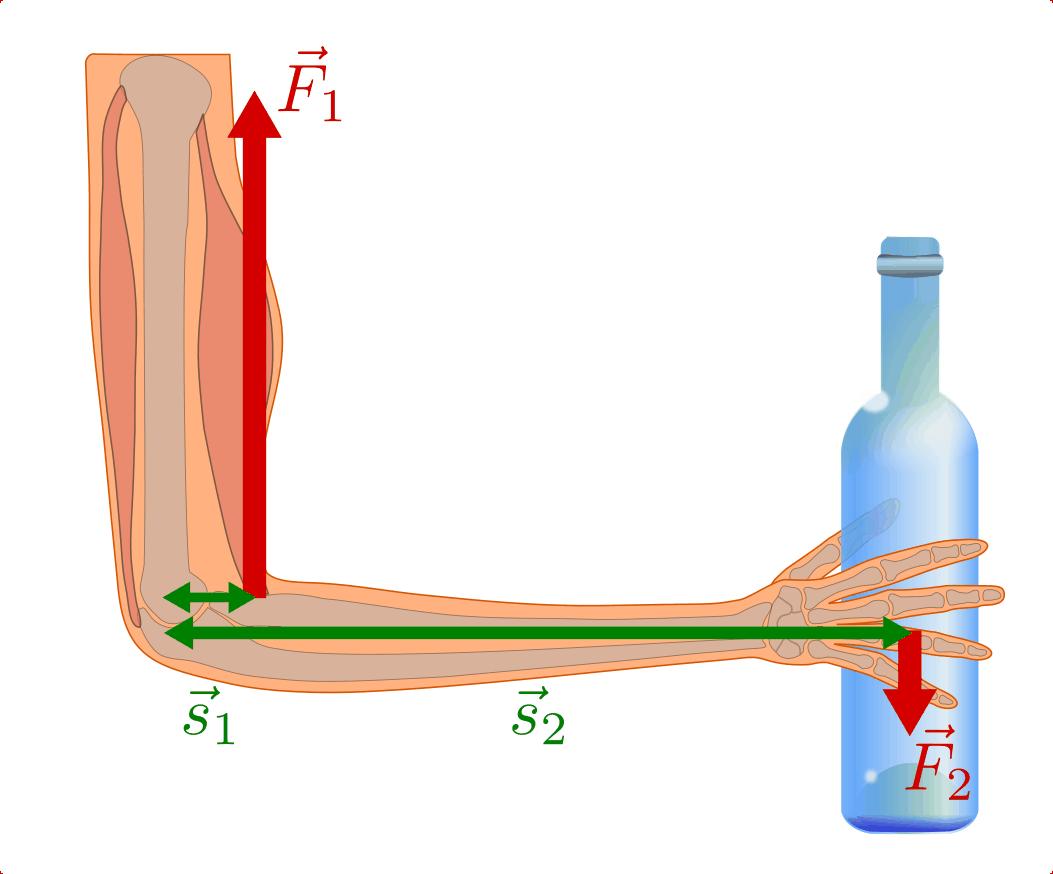 Hebel — Grundwissen Physik