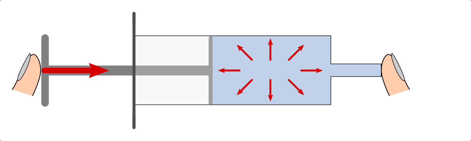 Figure 1: Pressure in liquids using the example of the piston pressure in a syringe (Source: http://grund-wissen.de/physik/mechanik/festkoerper-fluessigkeiten-gase/fluessigkeiten.html)
