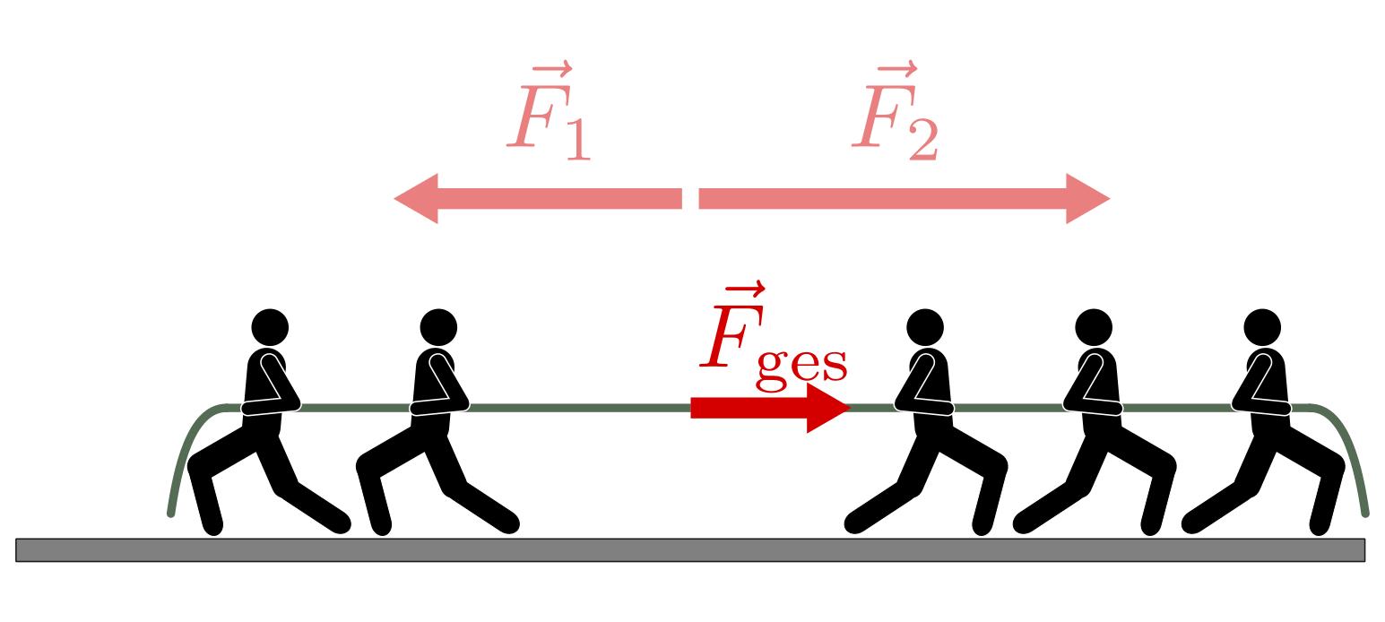 Zusammenwirken mehrerer Kräfte — Grundwissen Physik