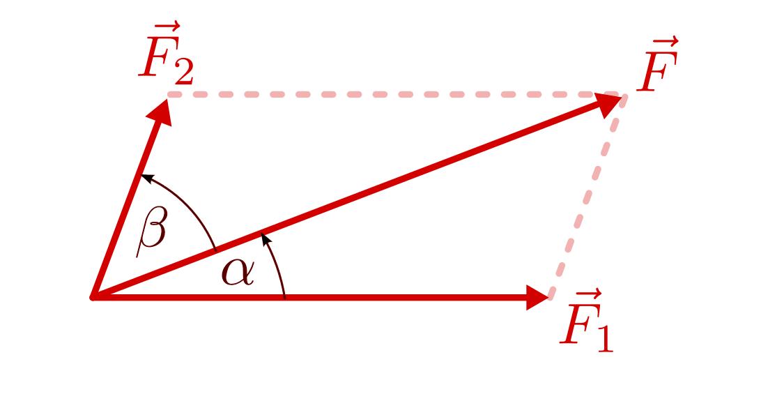 Zusammenwirken mehrerer kr fte grundwissen physik for Resultierende kraft berechnen