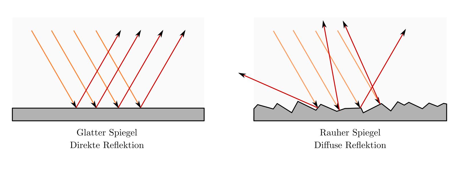 Reflexion von Licht — Grundwissen Physik