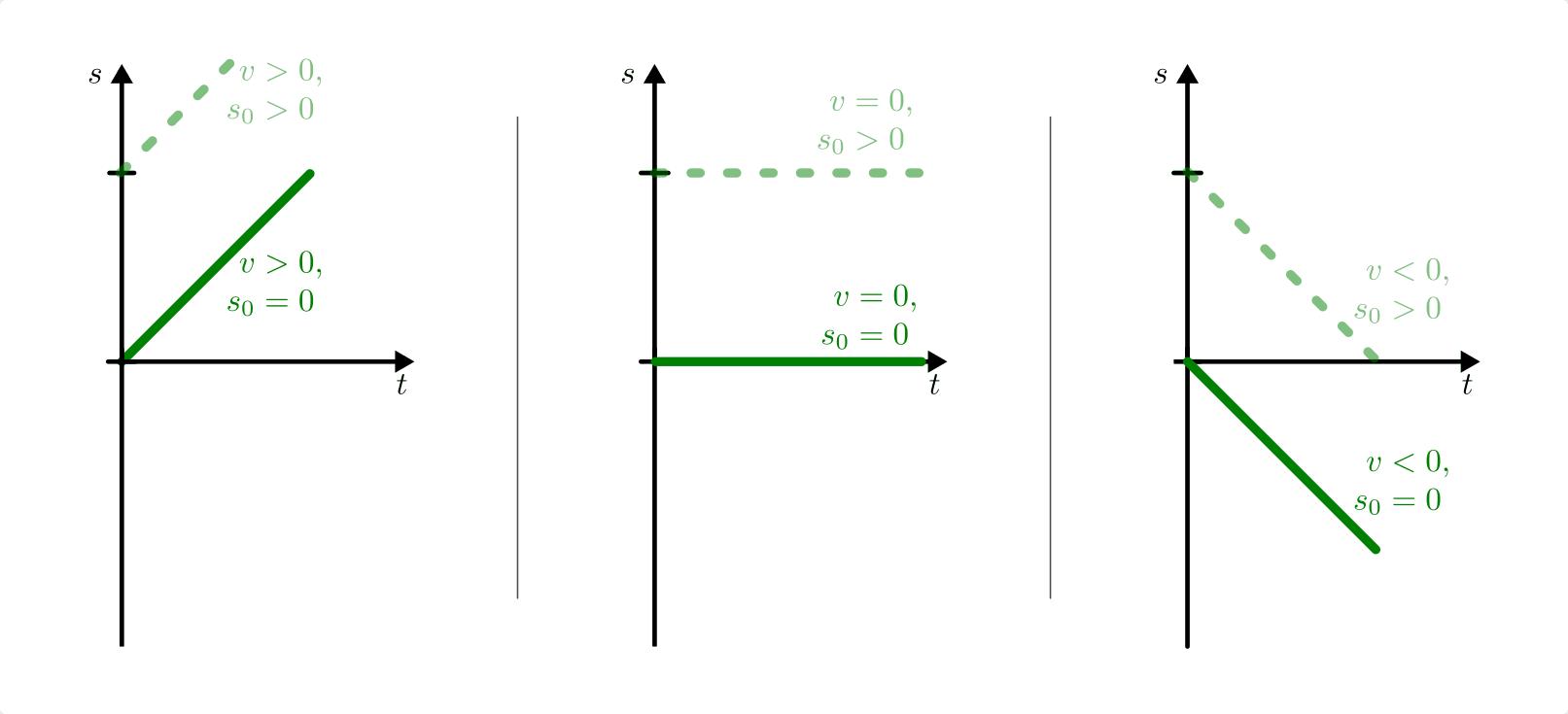 kinematik formeln