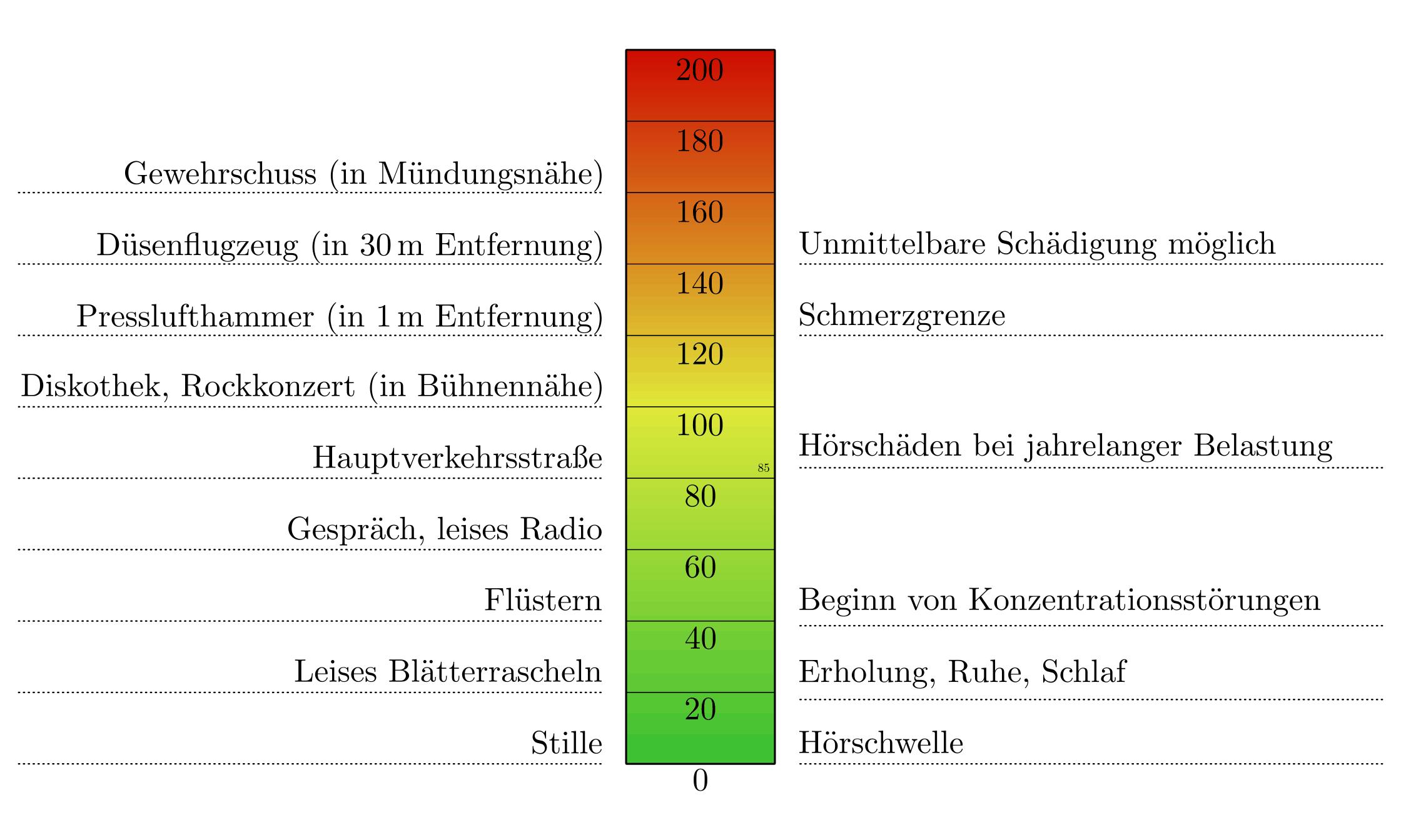 wellenlänge mehr als zehn meter