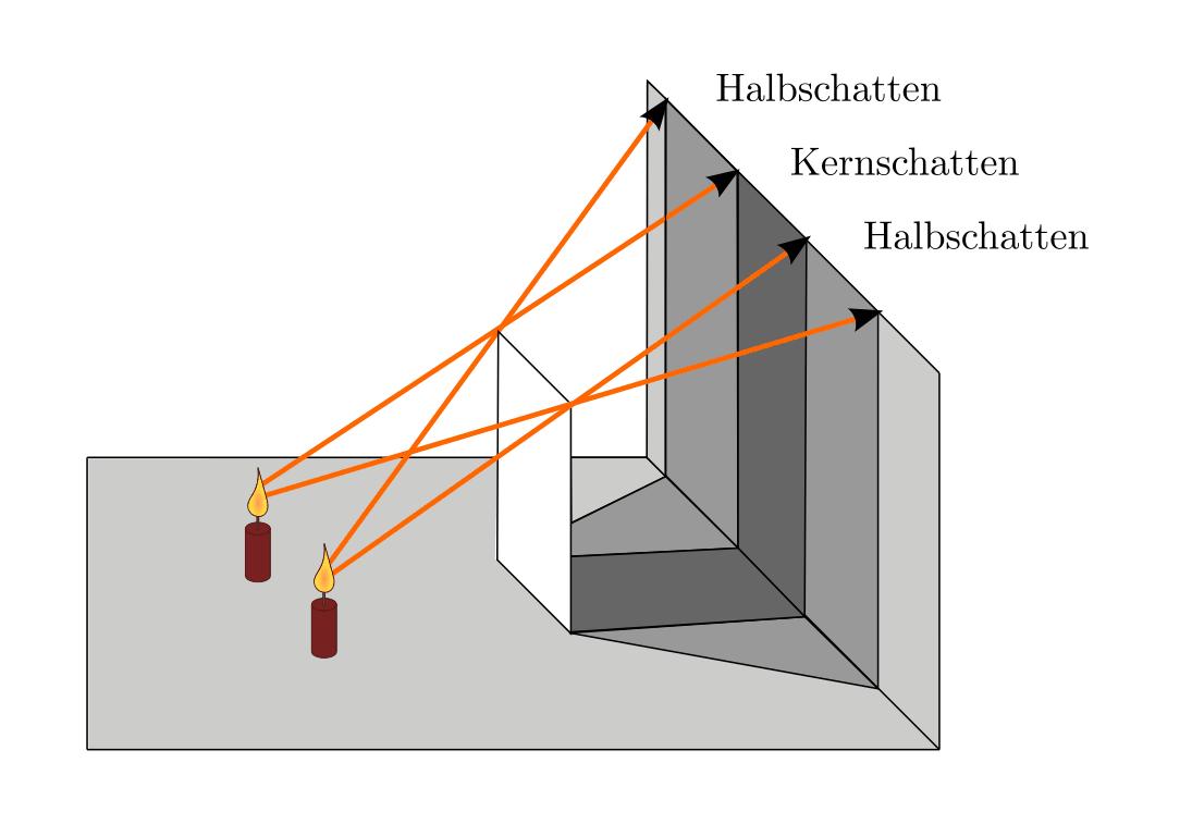 Ausbreitung des Lichts — Grundwissen Physik