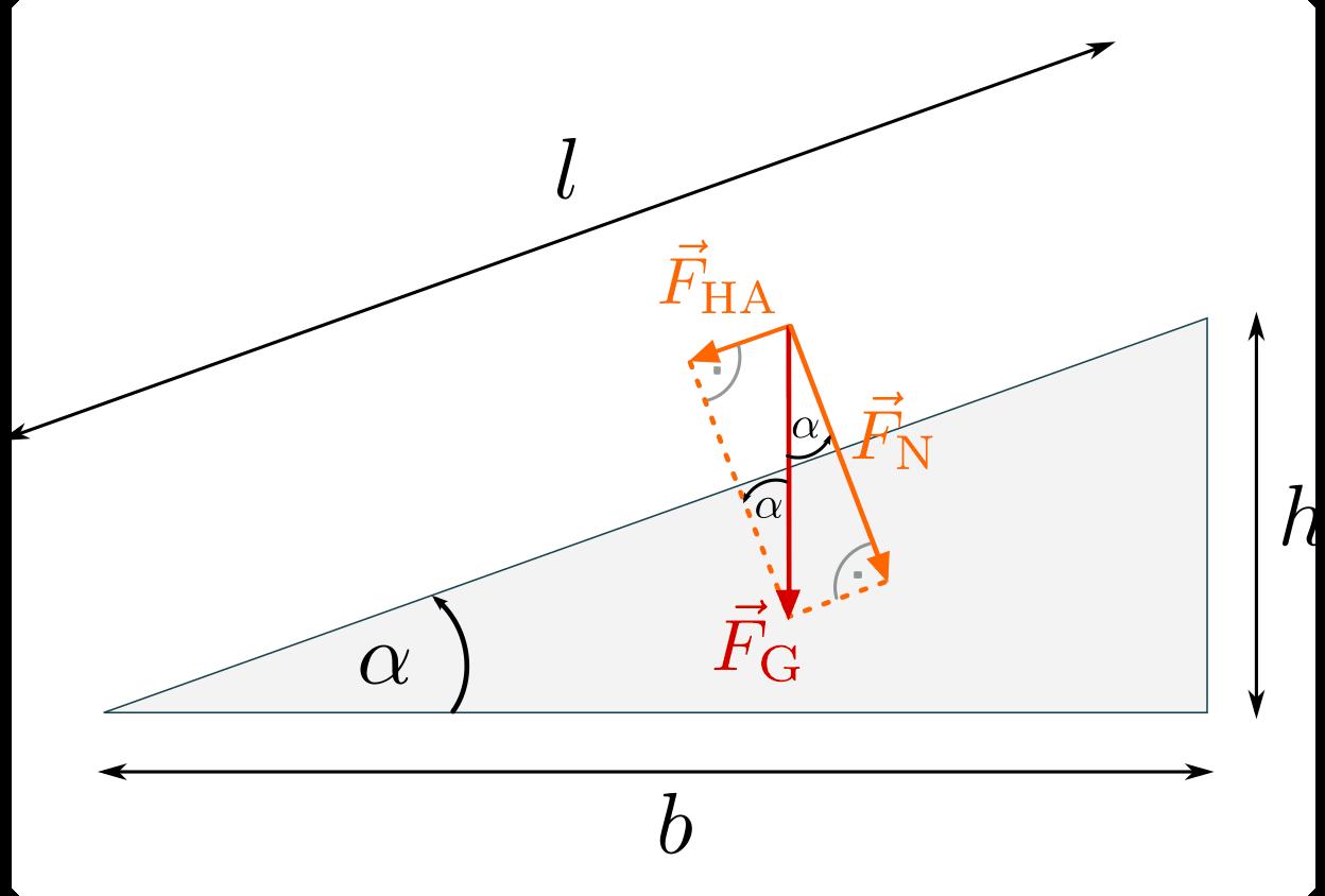 Schiefe Ebenen — Grundwissen Physik