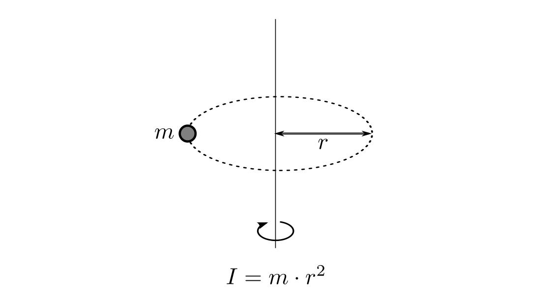 Drehmoment und Gleichgewicht — Grundwissen Physik