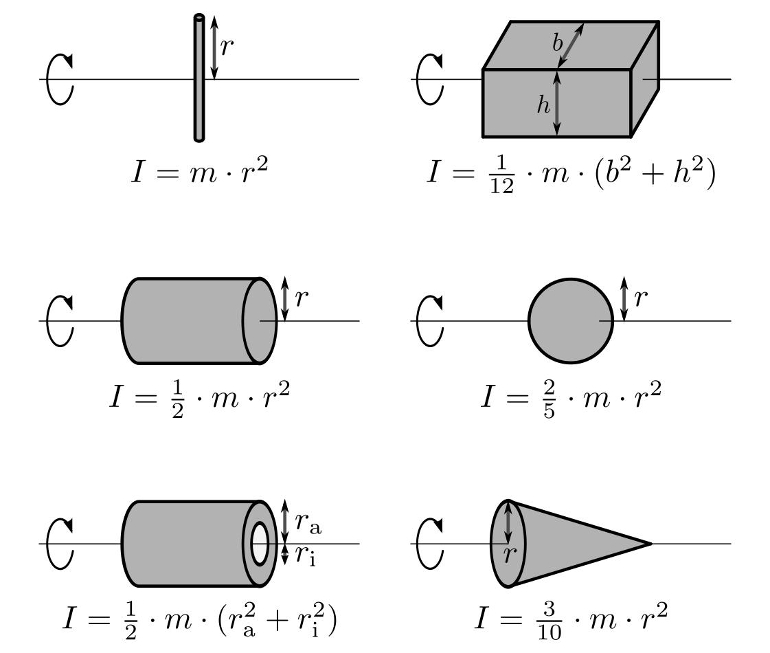 Trägheitsmoment Zylinder Berechnen : drehmoment und gleichgewicht grundwissen physik ~ Themetempest.com Abrechnung