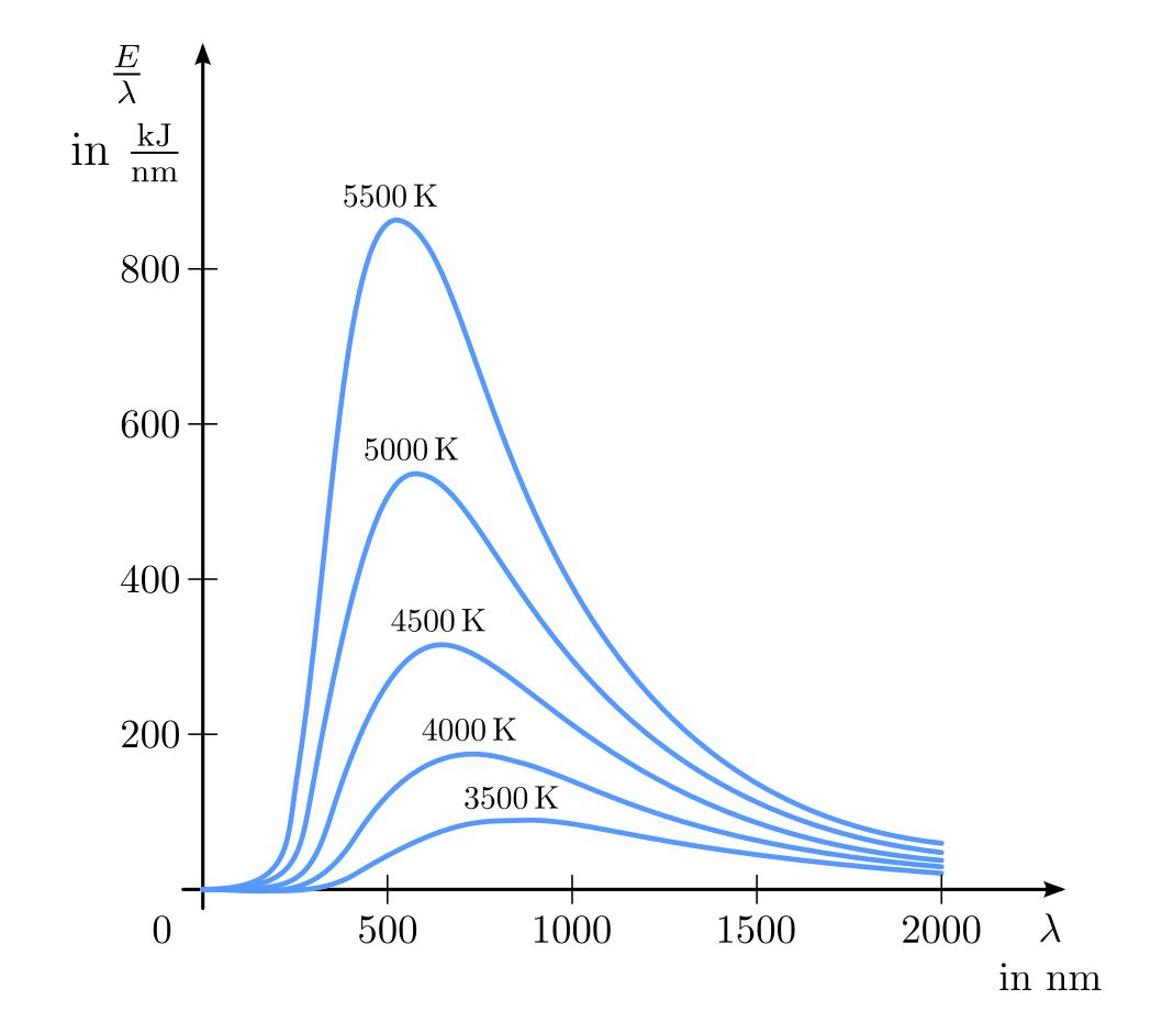 Ausbreitung Von W 228 Rme Grundwissen Physik